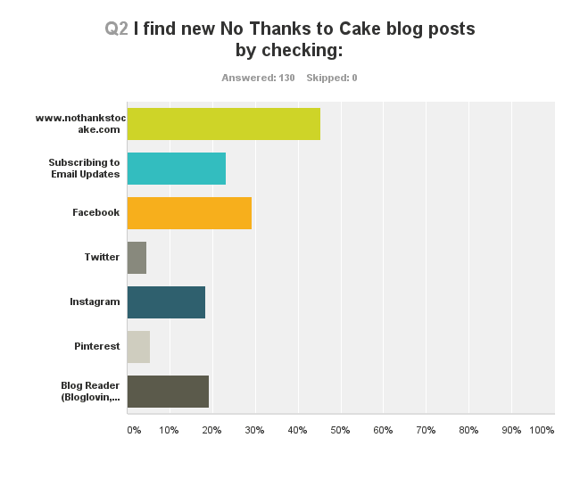 NTTC Blogtastic Survey Results | No Thanks to Cake