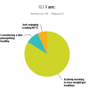 The Blogtastic Survey Results are In…